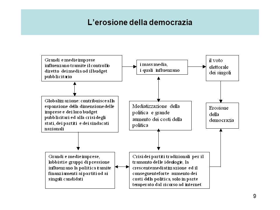 L'erosione della democrazia