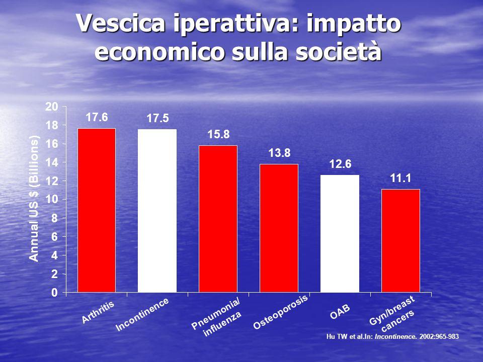 Vescica iperattiva: impatto economico sulla società