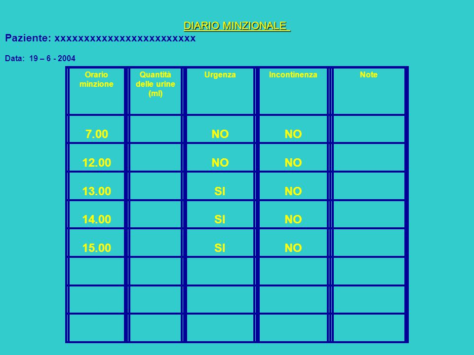 Quantità delle urine (ml)