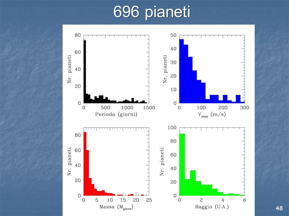 696 pianeti Finora sono stati scoperti 696 (04/11/2011) pianeti extrasolari.