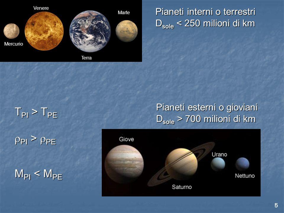 TPI > TPE rPI > rPE MPI < MPE Pianeti interni o terrestri