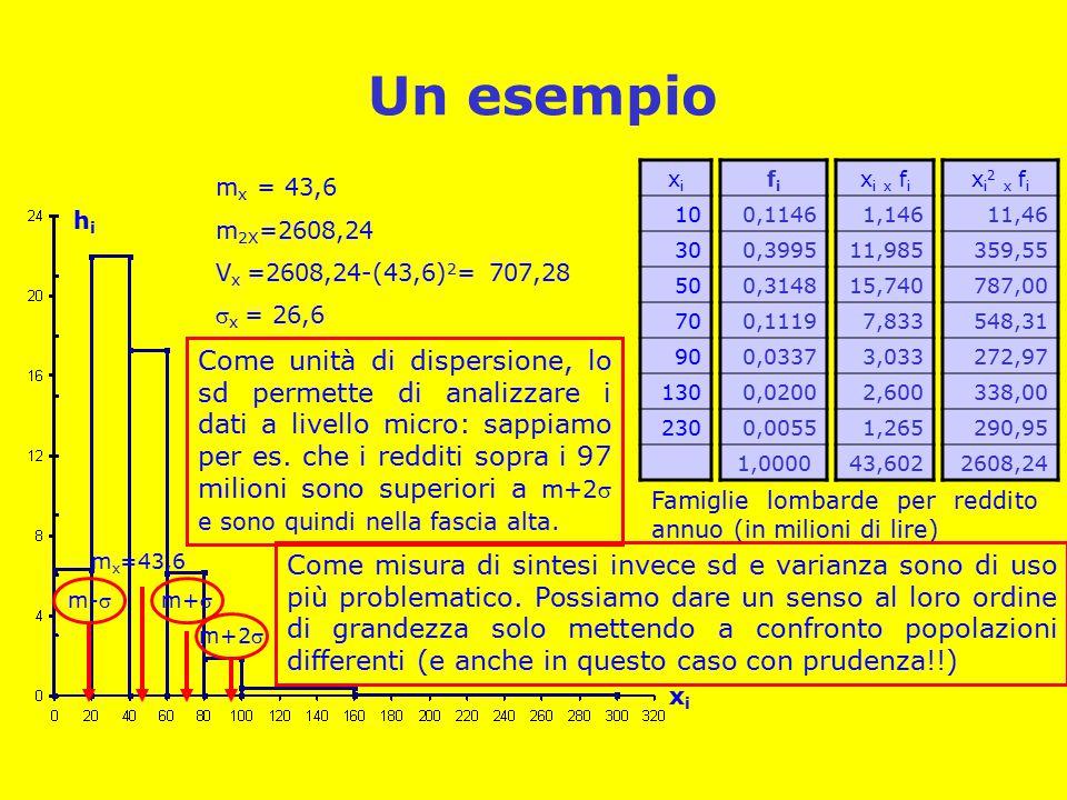 Un esempio xi. 10. 30. 50. 70. 90. 130. 230. fi. 0,1146. 0,3995. 0,3148. 0,1119. 0,0337.