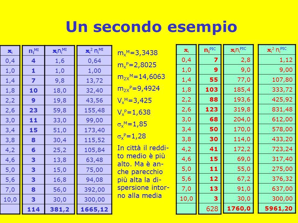 Un secondo esempio mxM=3,3438 mxP=2,8025 m2XM=14,6063 m2XP=9,4924