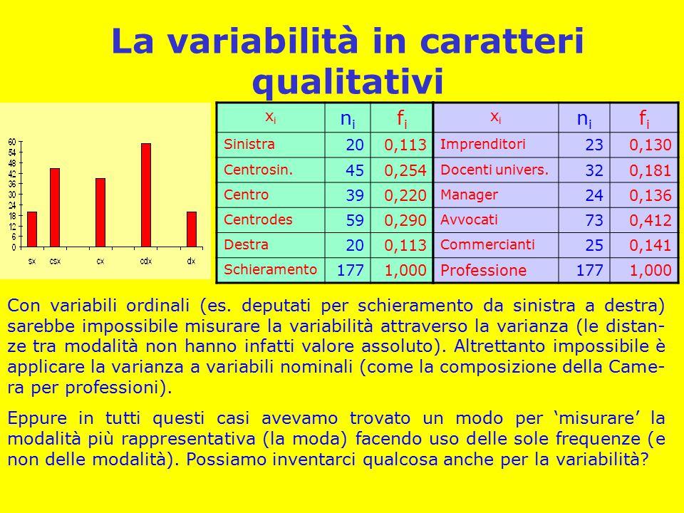 La variabilità in caratteri qualitativi
