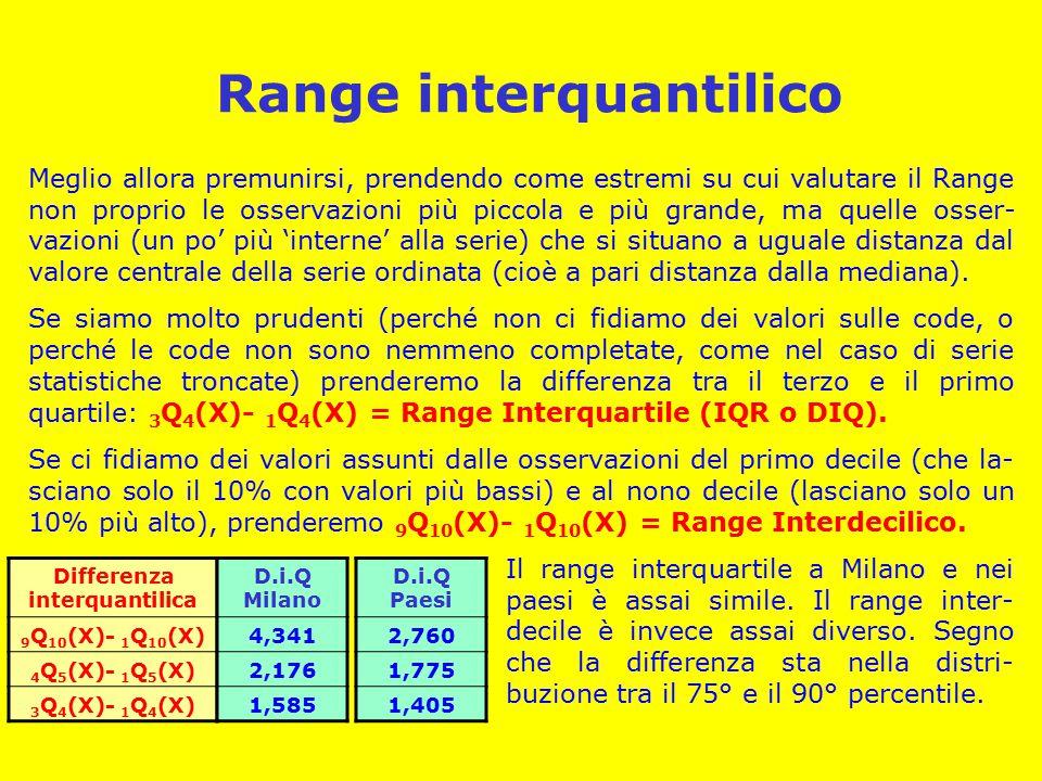 Range interquantilico