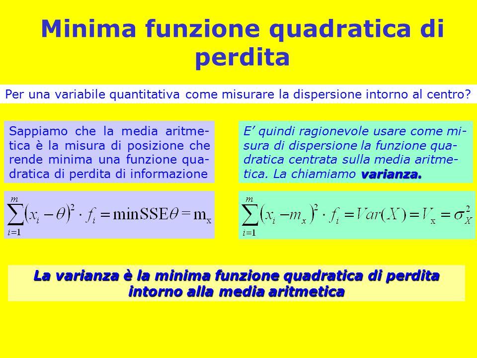 Minima funzione quadratica di perdita