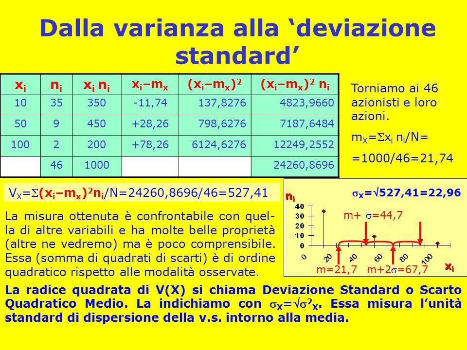 Dalla varianza alla 'deviazione standard'