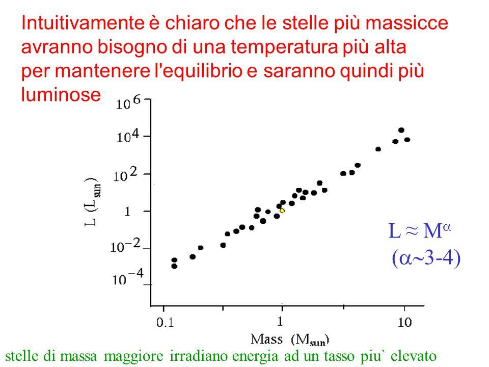 L ≈ M (3-4) Intuitivamente è chiaro che le stelle più massicce