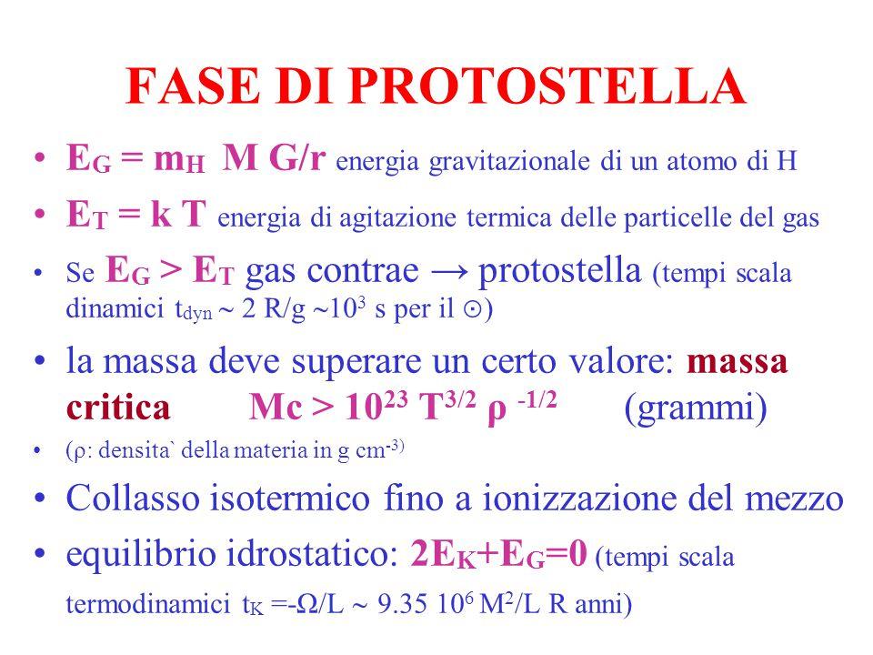 FASE DI PROTOSTELLA EG = mH M G/r energia gravitazionale di un atomo di H. ET = k T energia di agitazione termica delle particelle del gas.