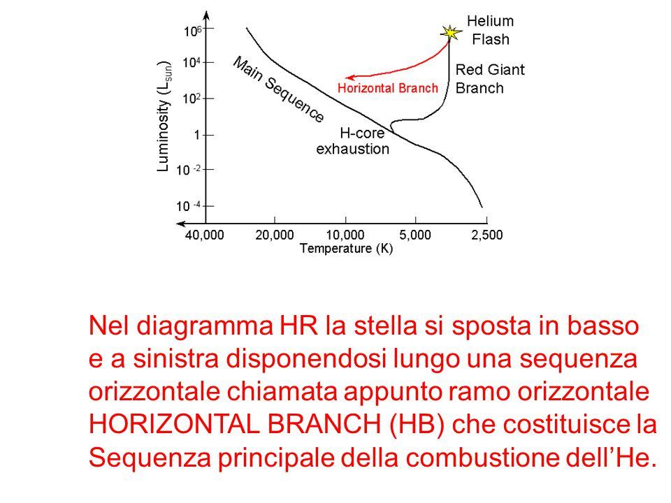 Nel diagramma HR la stella si sposta in basso