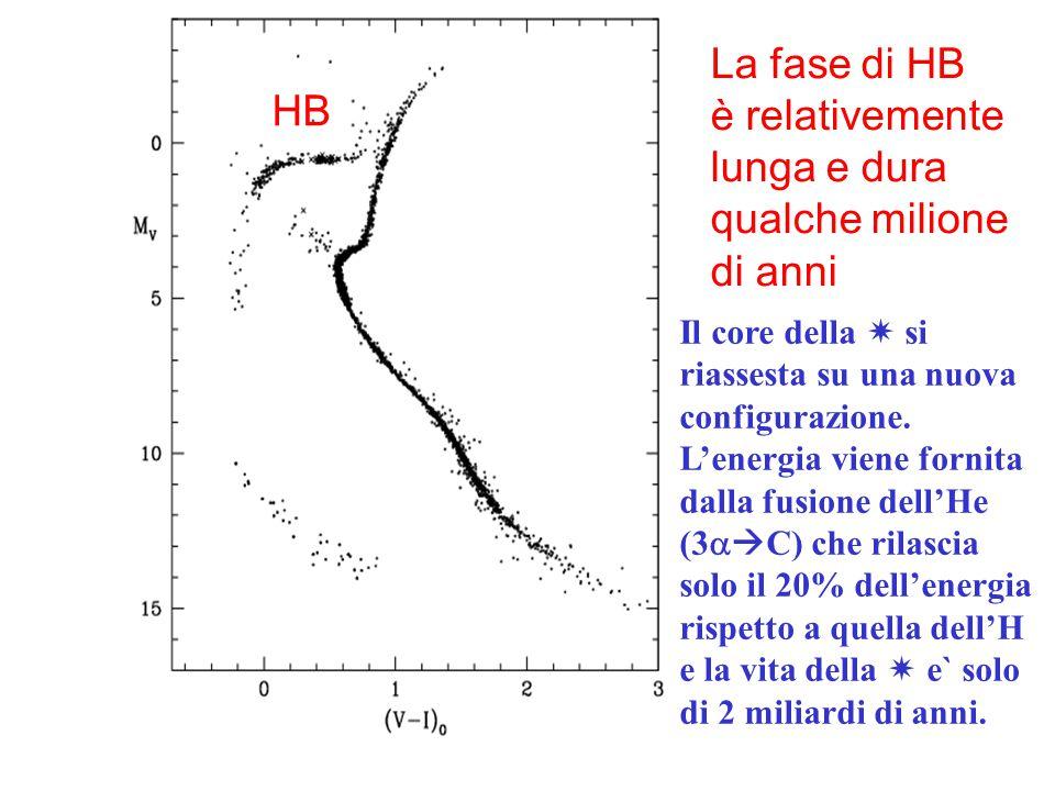 La fase di HB è relativemente HB lunga e dura qualche milione di anni