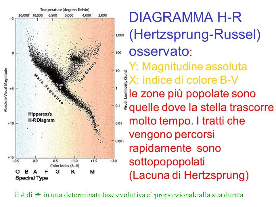 (Hertzsprung-Russel) osservato: