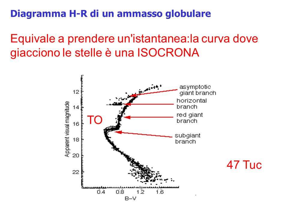 Diagramma H-R di un ammasso globulare