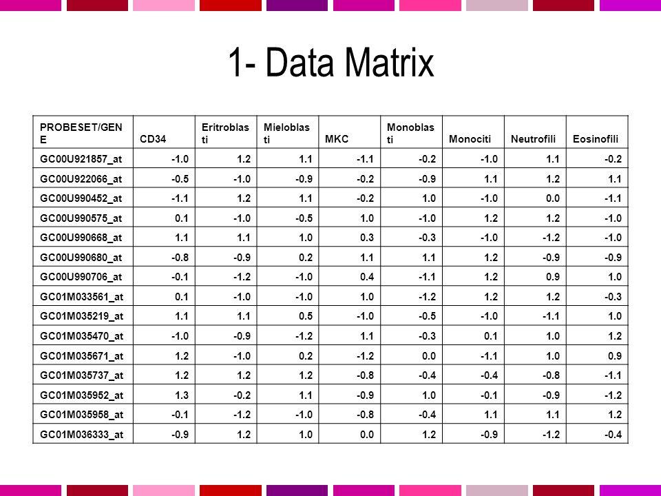 1- Data Matrix PROBESET/GENE CD34 Eritroblasti Mieloblasti MKC