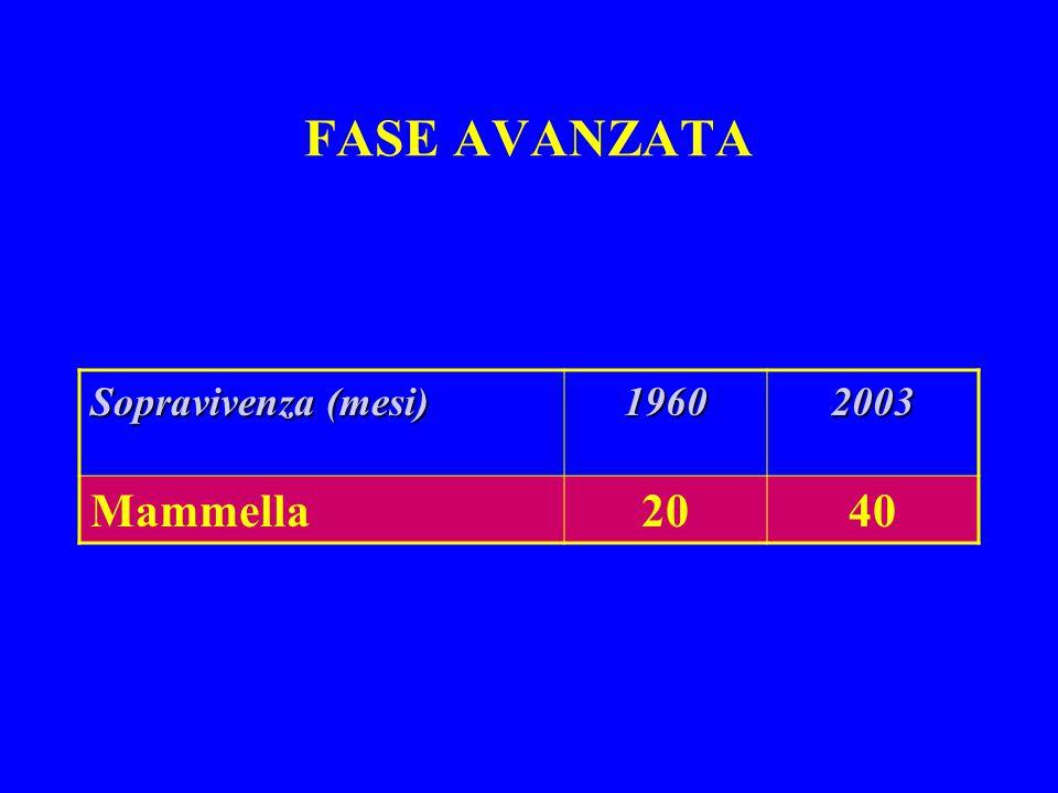 FASE AVANZATA Sopravivenza (mesi) 1960 2003 Mammella 20 40