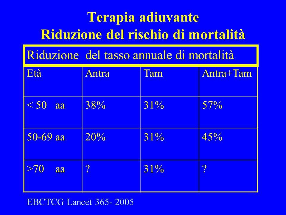 Terapia adiuvante Riduzione del rischio di mortalità