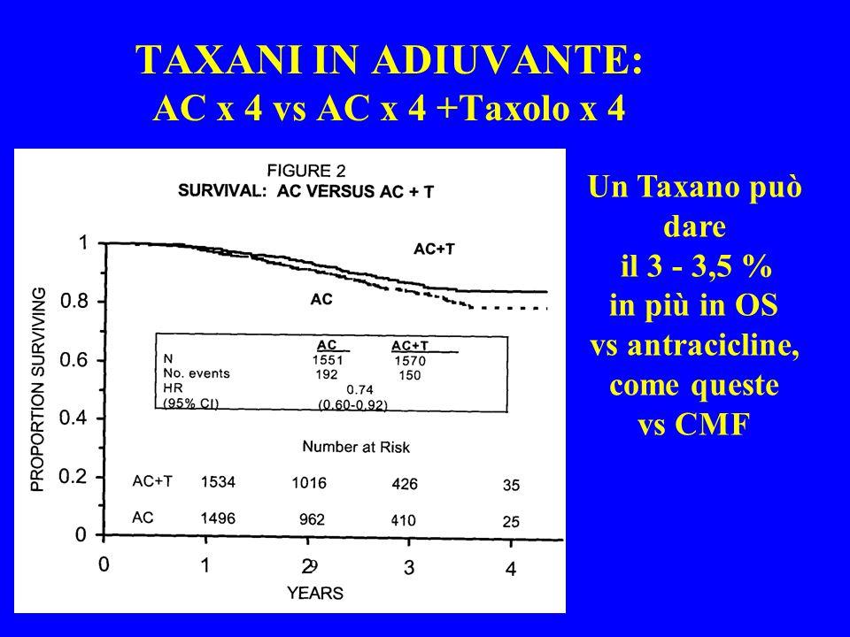 TAXANI IN ADIUVANTE: AC x 4 vs AC x 4 +Taxolo x 4