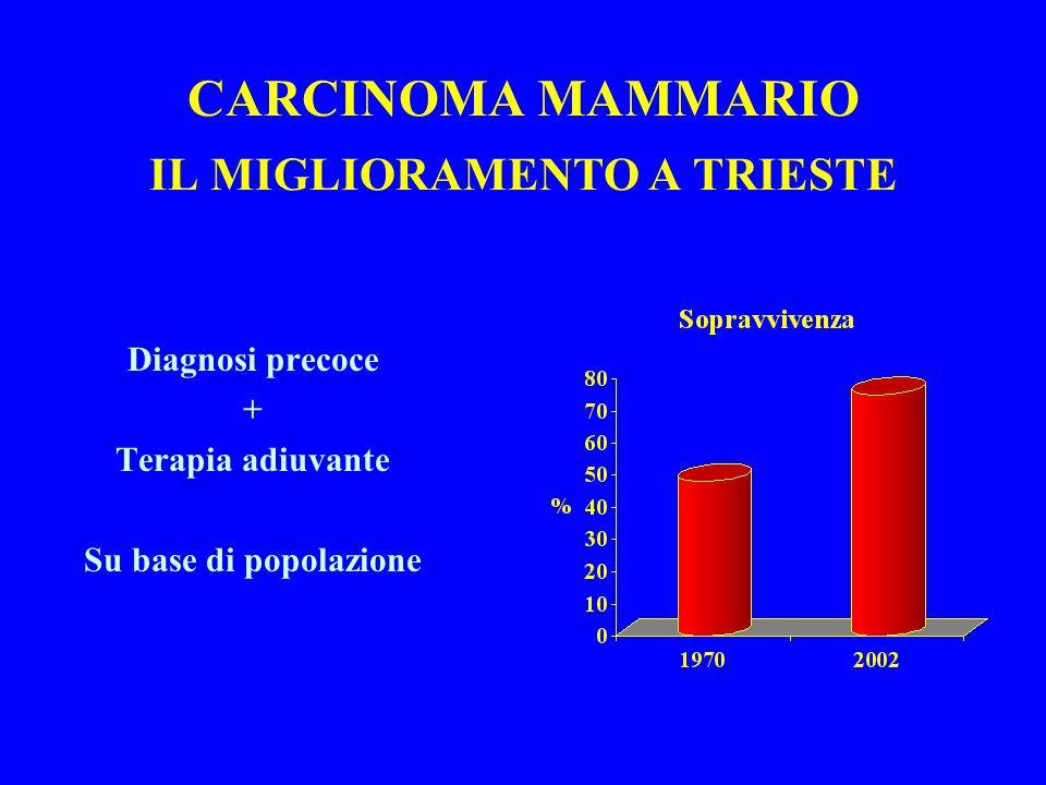 CARCINOMA MAMMARIO IL MIGLIORAMENTO A TRIESTE