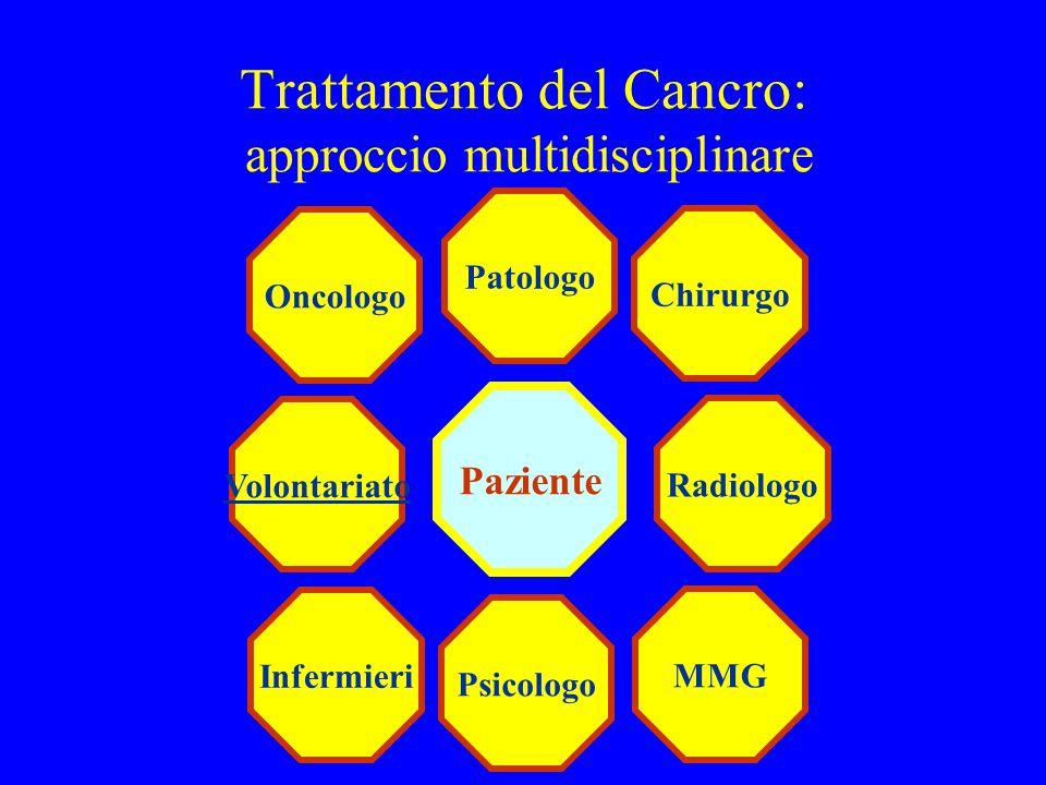 Trattamento del Cancro: approccio multidisciplinare