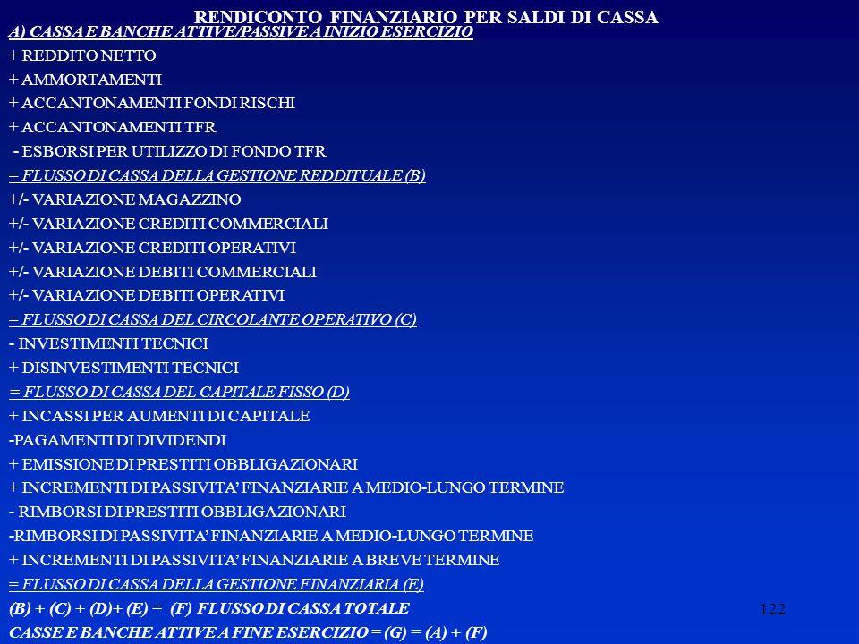 RENDICONTO FINANZIARIO PER SALDI DI CASSA