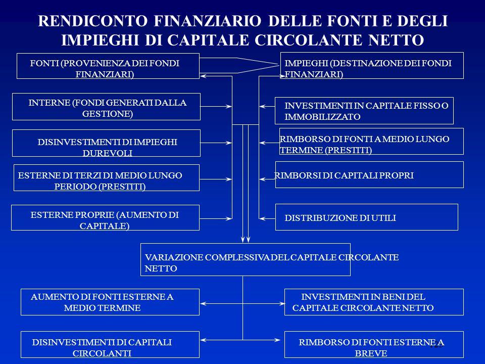 RENDICONTO FINANZIARIO DELLE FONTI E DEGLI IMPIEGHI DI CAPITALE CIRCOLANTE NETTO