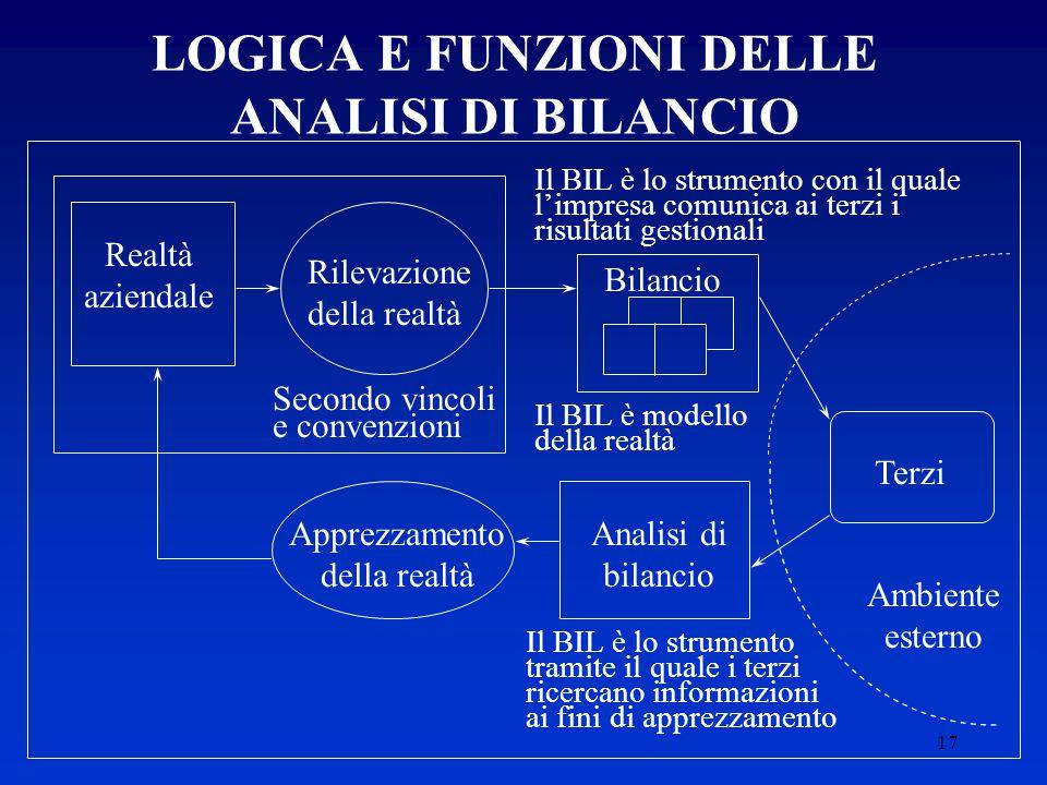 LOGICA E FUNZIONI DELLE ANALISI DI BILANCIO
