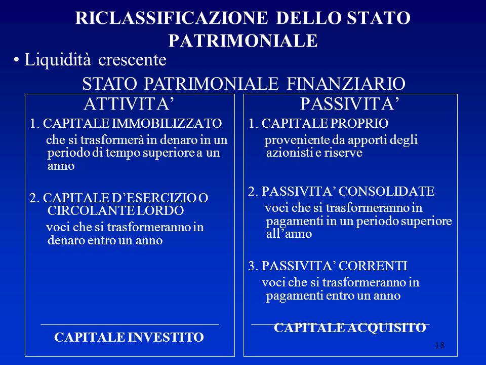 RICLASSIFICAZIONE DELLO STATO PATRIMONIALE
