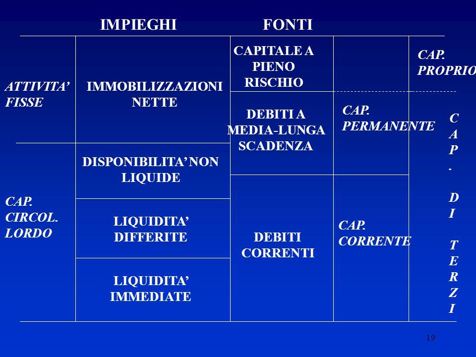 IMPIEGHI FONTI CAPITALE A PIENO RISCHIO CAP. PROPRIO ATTIVITA' FISSE