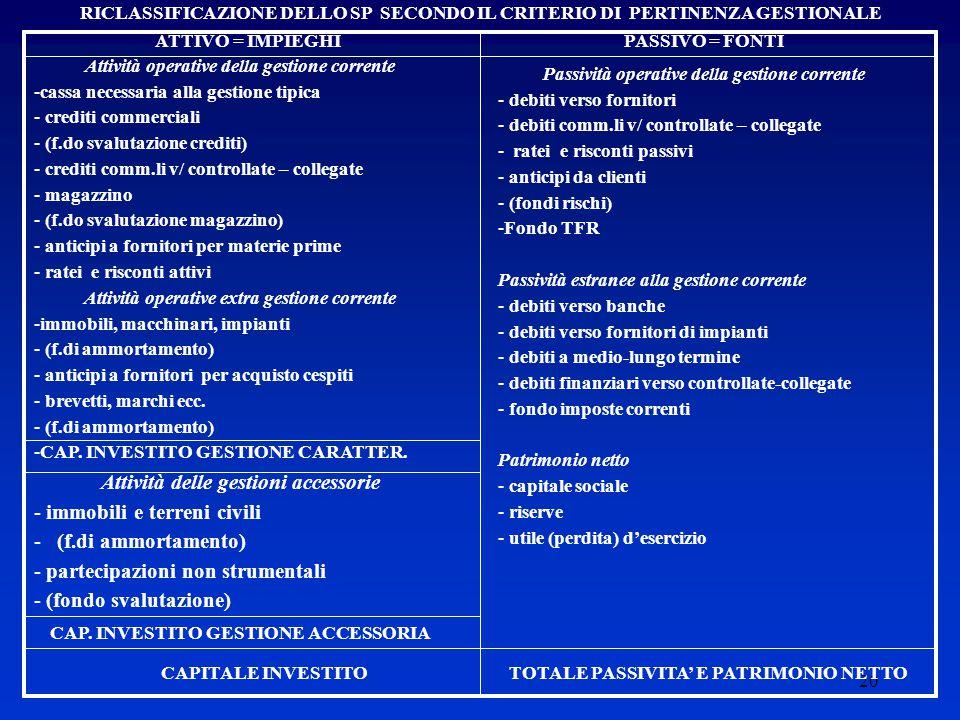 Attività delle gestioni accessorie