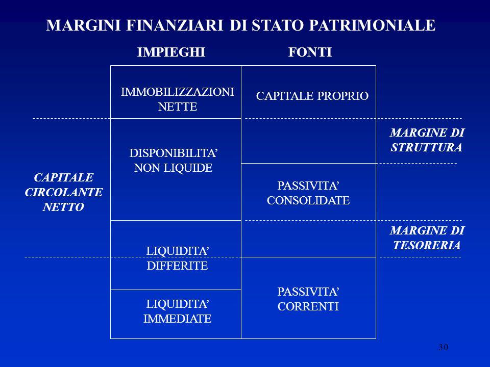 MARGINI FINANZIARI DI STATO PATRIMONIALE CAPITALE CIRCOLANTE NETTO