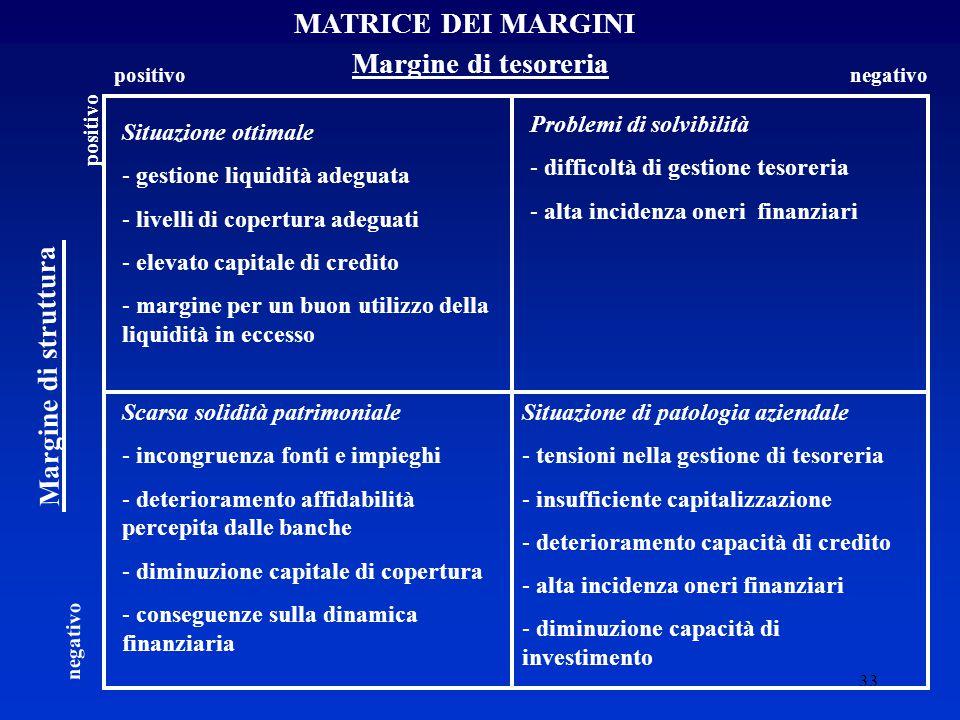 MATRICE DEI MARGINI Margine di tesoreria Margine di struttura