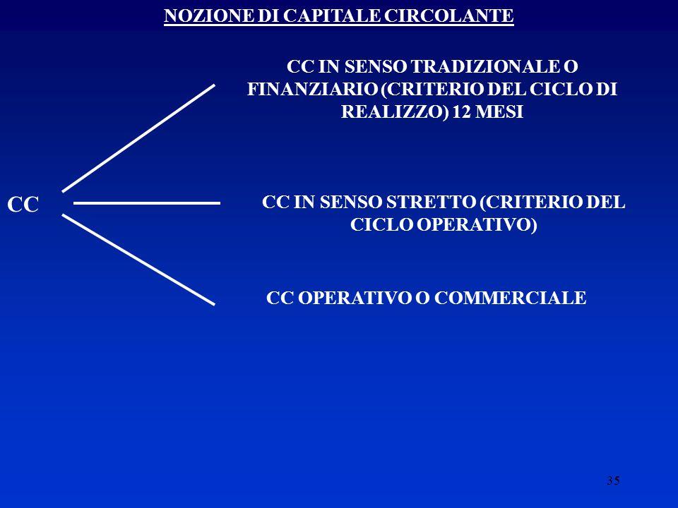 CC NOZIONE DI CAPITALE CIRCOLANTE