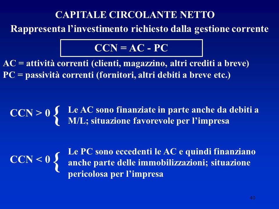 { { CCN = AC - PC CCN > 0 CCN < 0 CAPITALE CIRCOLANTE NETTO