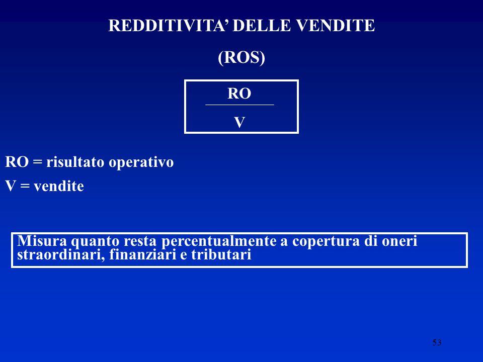 REDDITIVITA' DELLE VENDITE