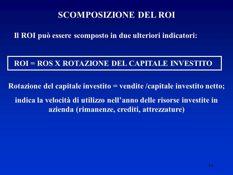 Rotazione del capitale investito = vendite /capitale investito netto;