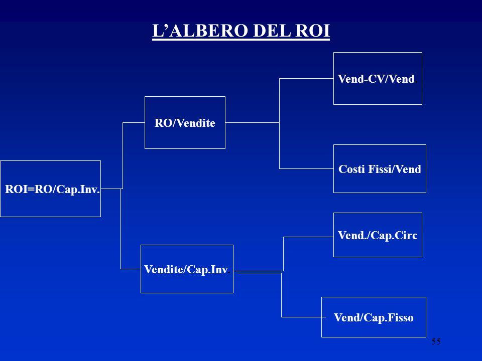 L'ALBERO DEL ROI Vend-CV/Vend. RO/Vendite Costi Fissi/Vend