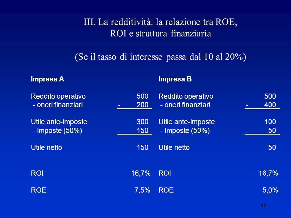 III. La redditività: la relazione tra ROE, ROI e struttura finanziaria (Se il tasso di interesse passa dal 10 al 20%)