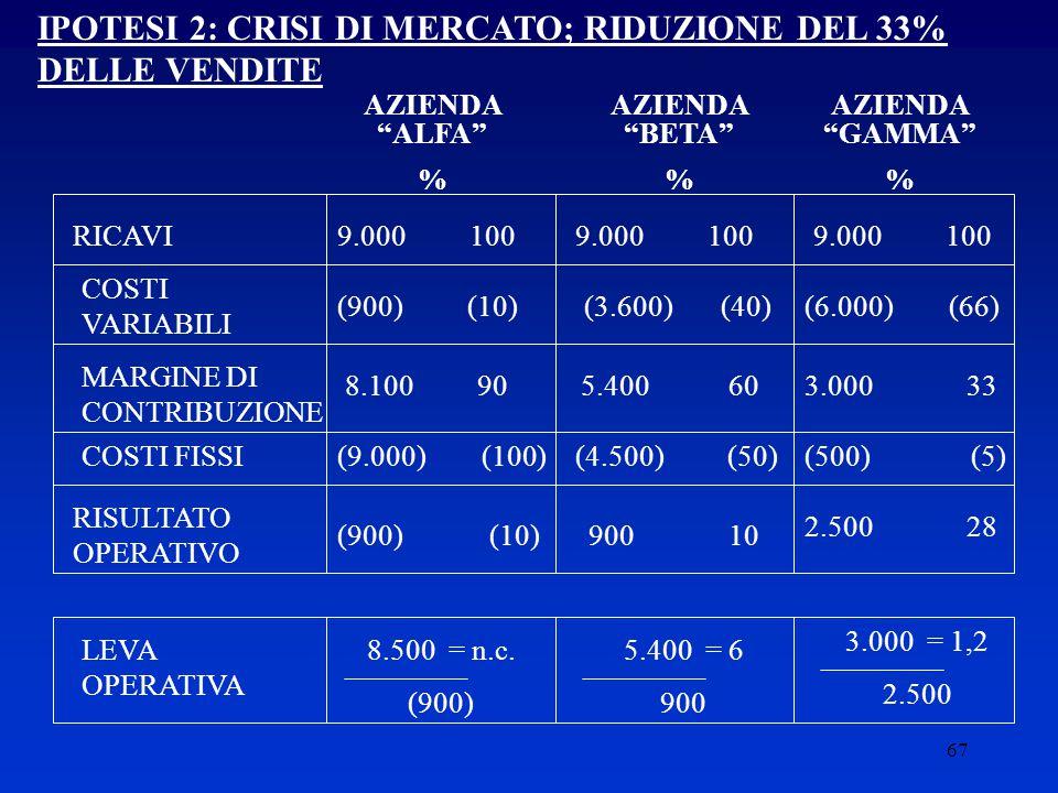 IPOTESI 2: CRISI DI MERCATO; RIDUZIONE DEL 33% DELLE VENDITE