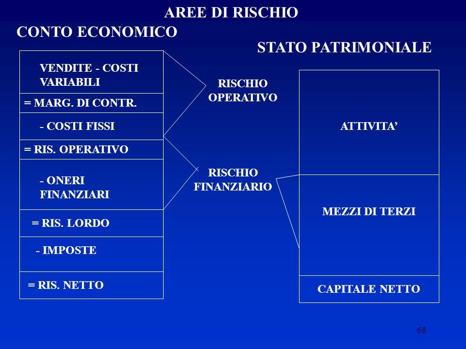 AREE DI RISCHIO CONTO ECONOMICO STATO PATRIMONIALE