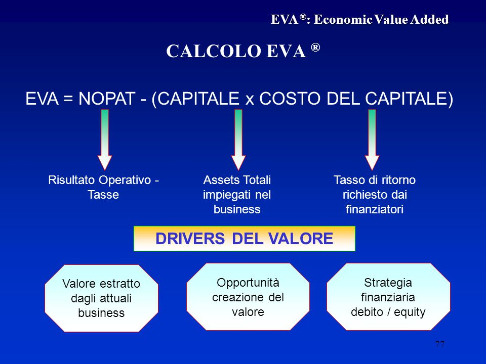 CALCOLO EVA ® EVA = NOPAT - (CAPITALE x COSTO DEL CAPITALE)