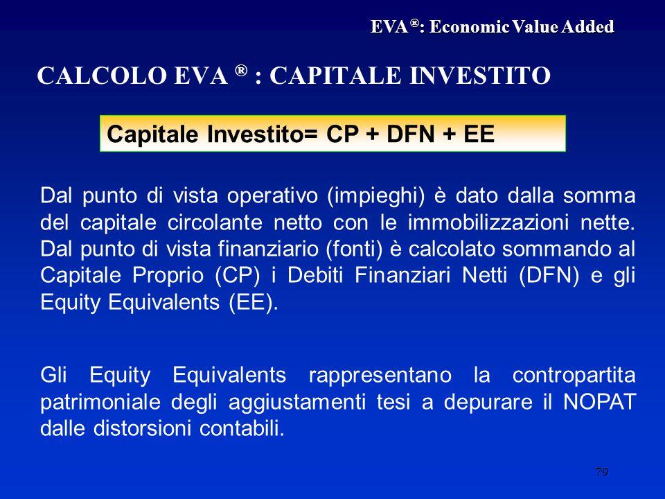 CALCOLO EVA ® : CAPITALE INVESTITO