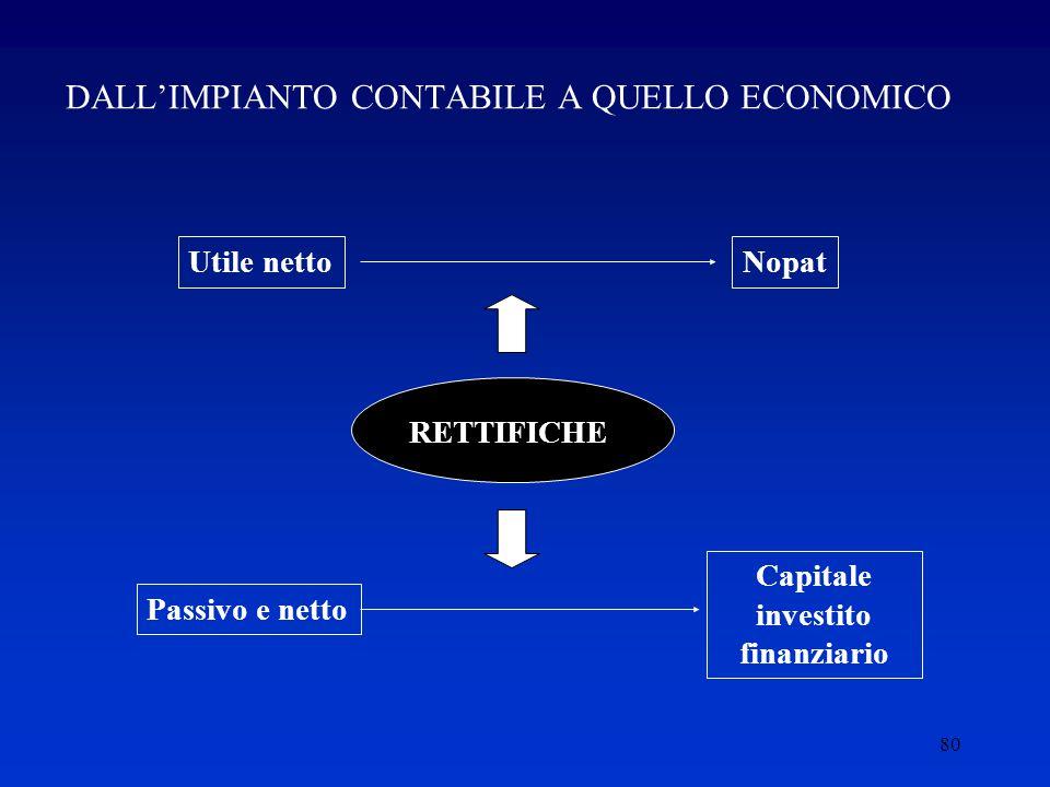 DALL'IMPIANTO CONTABILE A QUELLO ECONOMICO