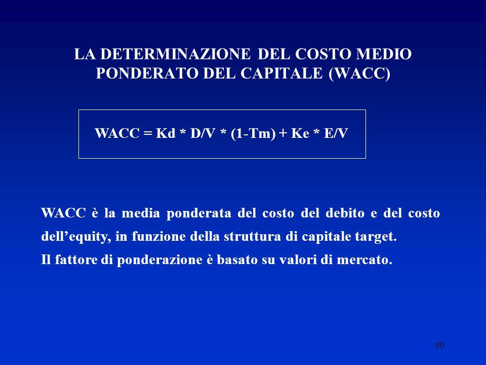 LA DETERMINAZIONE DEL COSTO MEDIO PONDERATO DEL CAPITALE (WACC)