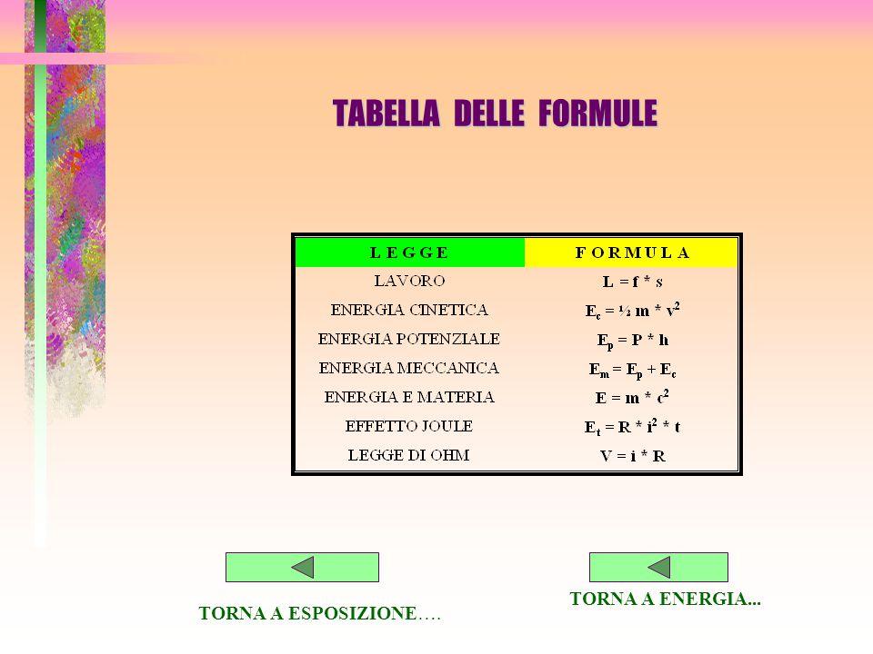 TABELLA DELLE FORMULE TORNA A ENERGIA... TORNA A ESPOSIZIONE….