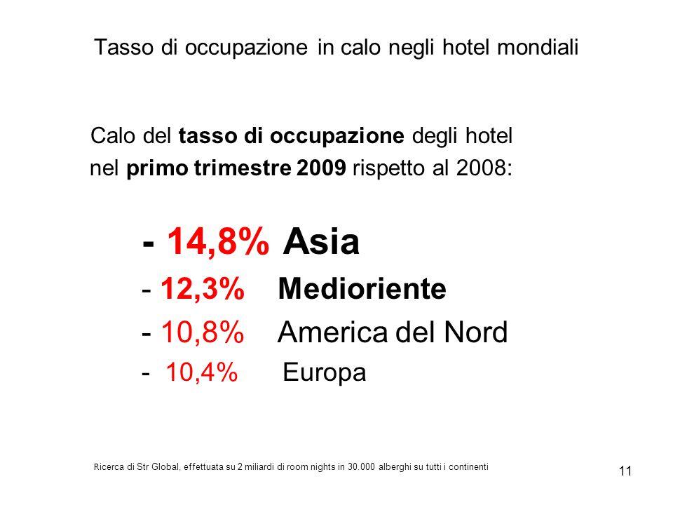 Tasso di occupazione in calo negli hotel mondiali