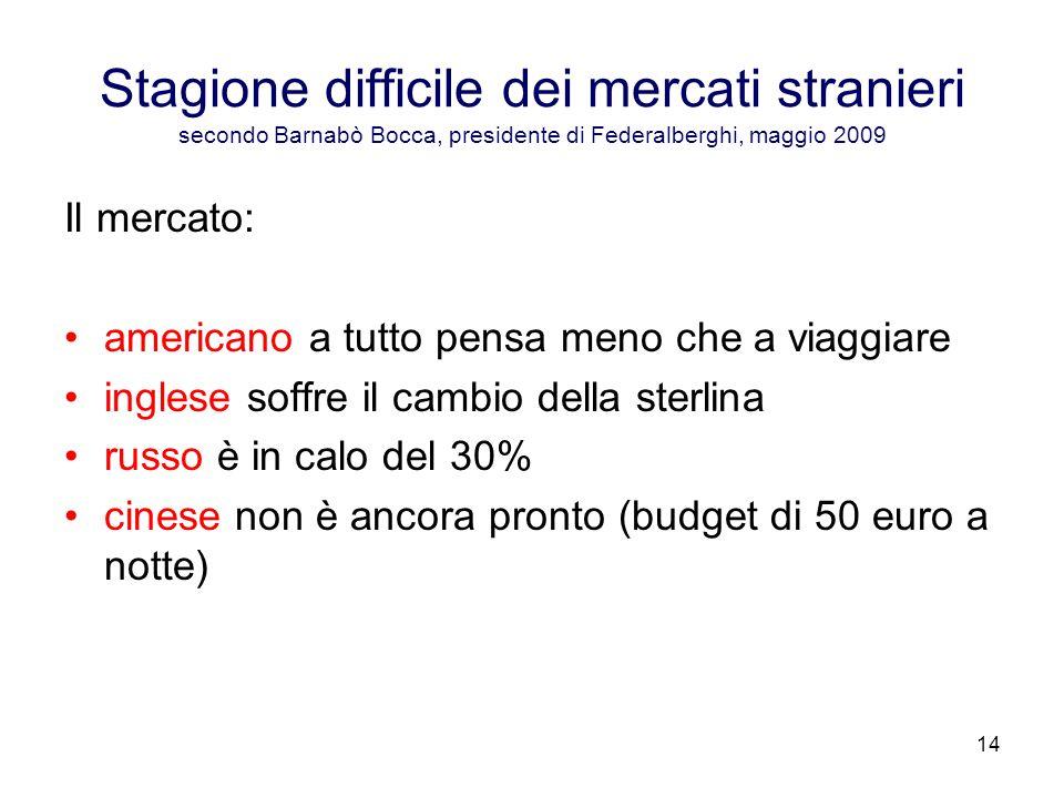 Stagione difficile dei mercati stranieri secondo Barnabò Bocca, presidente di Federalberghi, maggio 2009
