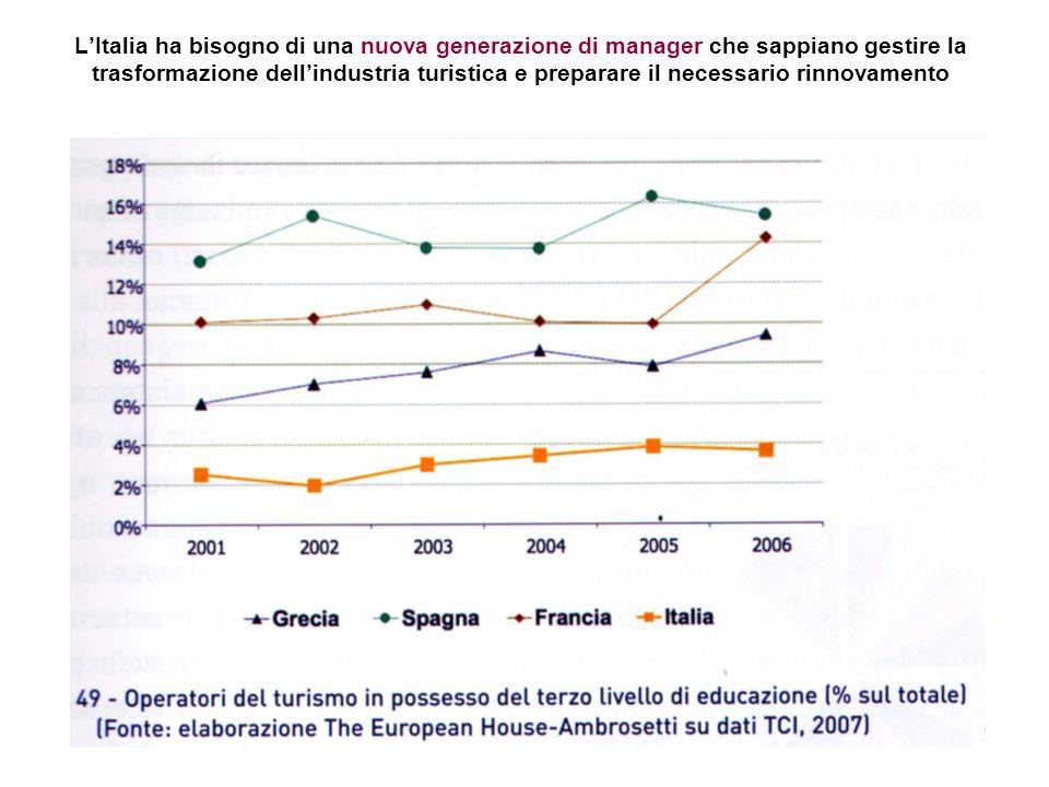 L'Italia ha bisogno di una nuova generazione di manager che sappiano gestire la trasformazione dell'industria turistica e preparare il necessario rinnovamento