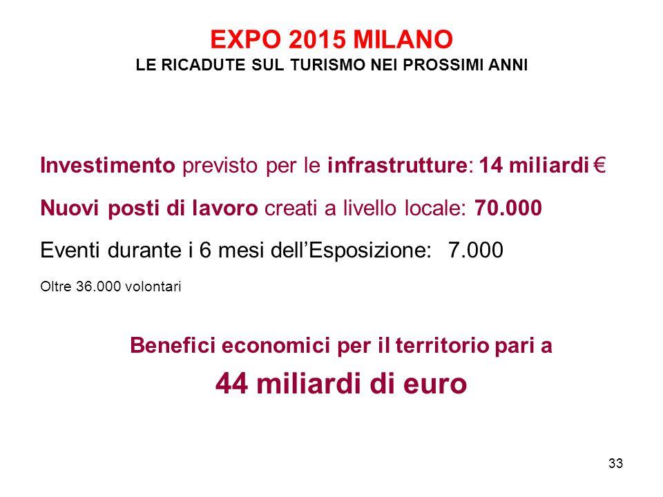 EXPO 2015 MILANO LE RICADUTE SUL TURISMO NEI PROSSIMI ANNI
