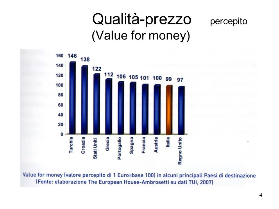Qualità-prezzo percepito (Value for money)