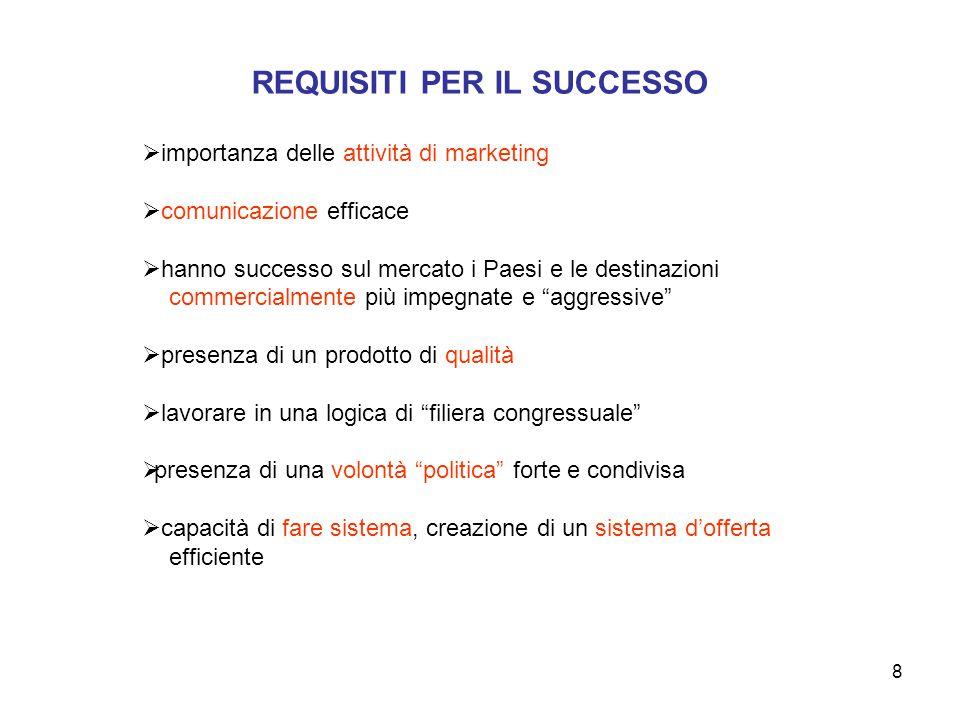REQUISITI PER IL SUCCESSO